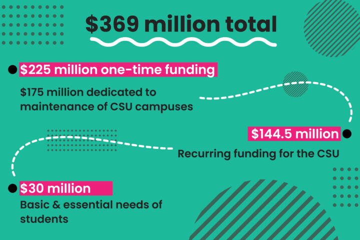 CSU Chancellor decides not to raise tuition for 2021-2022 academic year