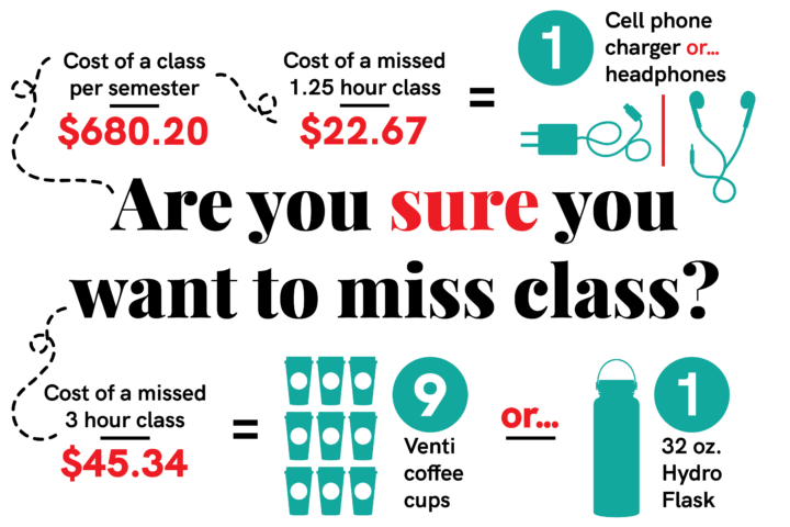 How much does missing a class cost you?